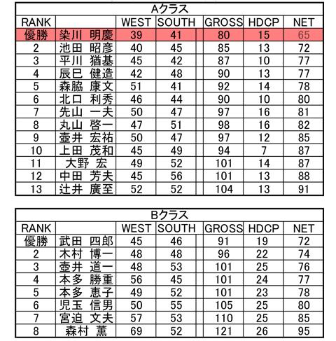 G TGG Grand prix成績20170914-2
